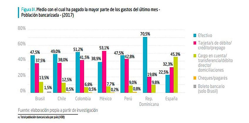 El e-Commerce triplicó su volumen de ventas en Latinoamérica